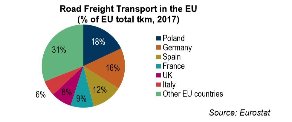 Кофас: конкурентоспособността на транспортните компании от ЦИЕ ще спадне