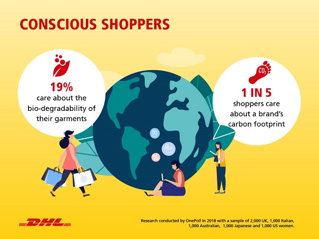 DHL разкрива кои са тенденциите в модната индустрия