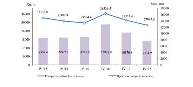 НСИ: Спад на превозените товари по суша и по вода