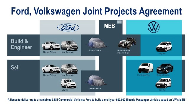 Кои са общите проекти на Ford и Volkswagen