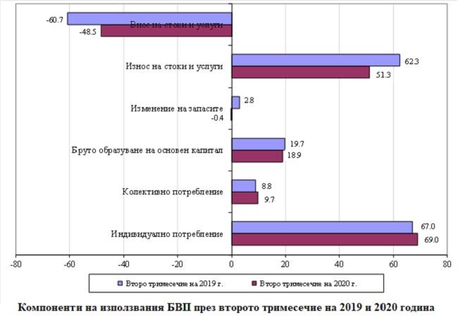 С 8,5% се е свил БВП на България през второто тримесечие на 2020 г.