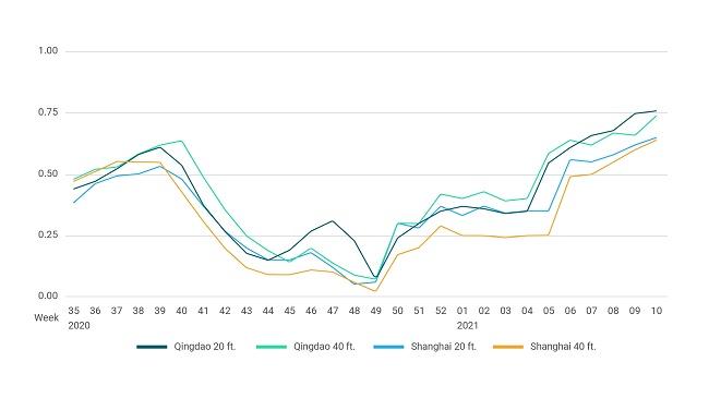 Подобрява се наличността на контейнери в Китай