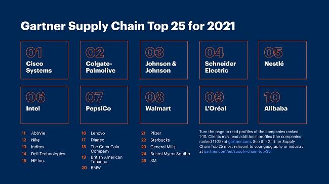 Топ 25 на компаниите с най-добри вериги на доставки