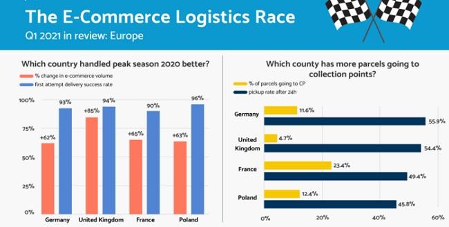 Ръст на обема на пратките от онлайн търговия